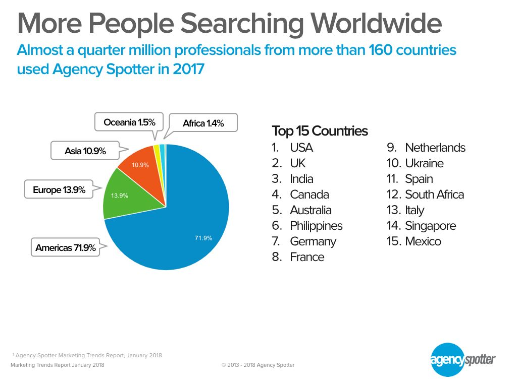 Agency Search By Country